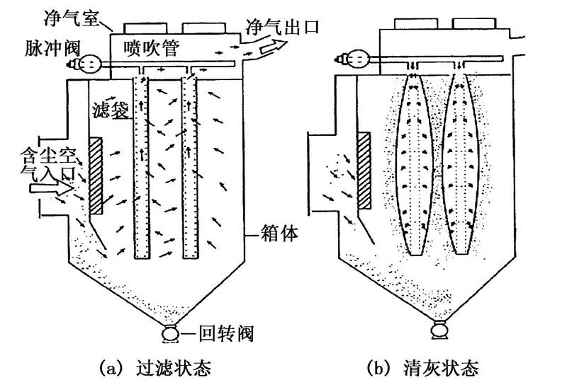 【此图为布袋式除尘器内部清灰结构图】